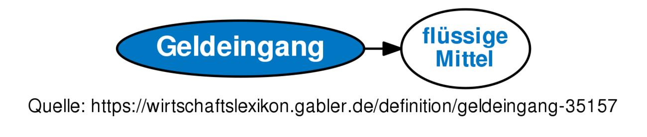 Definition »Geldeingang« im Gabler Wirtschaftslexikon