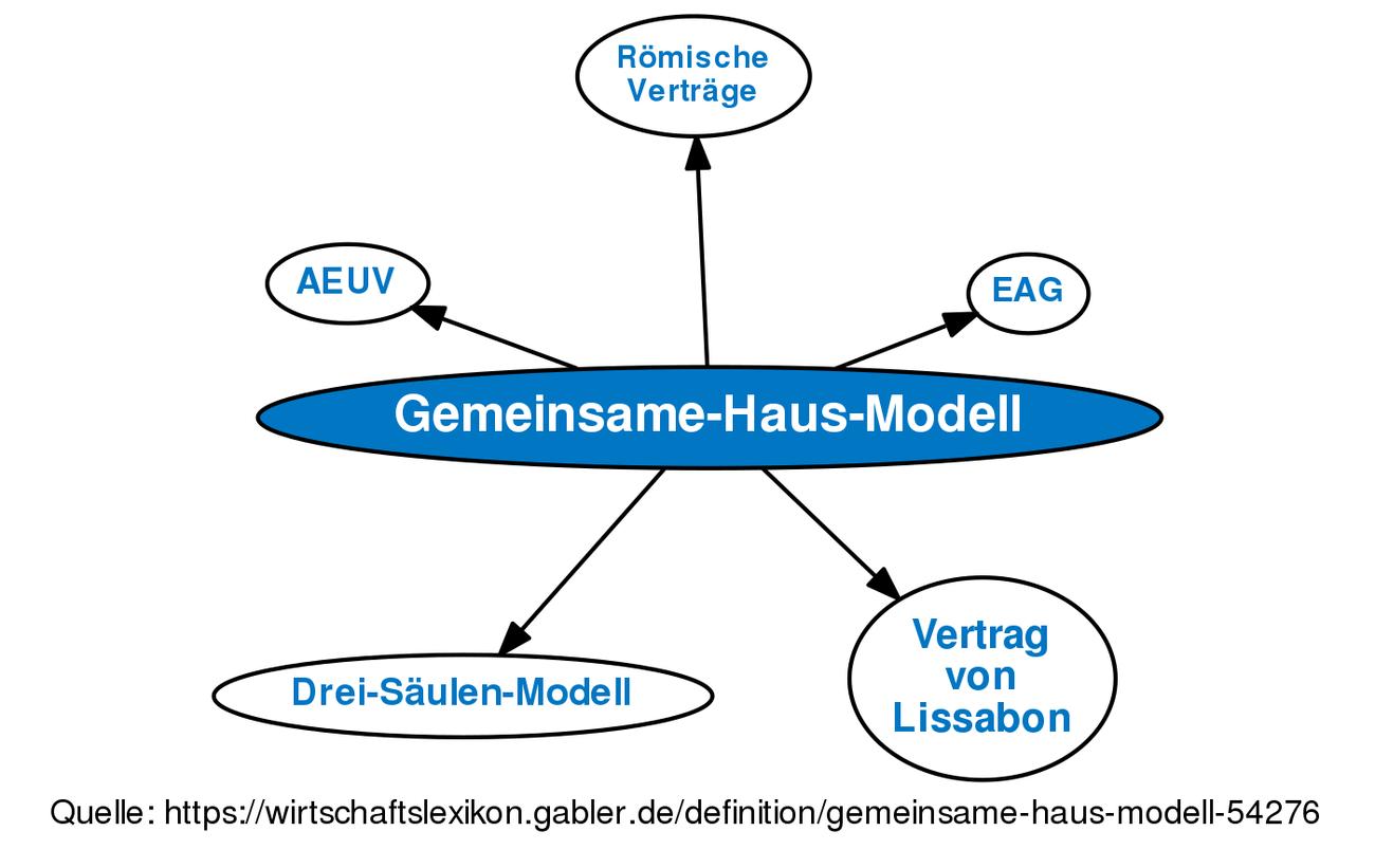 Gemeinsame Haus Modell Definition Gabler Wirtschaftslexikon