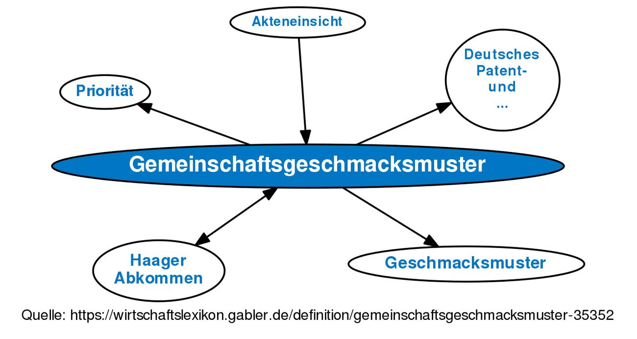 ᐅ Gemeinschaftsgeschmacksmuster • Definition im Gabler ...
