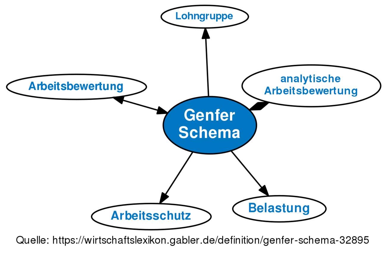 Definition »Genfer Schema | Gabler Wirtschaftslexikon Online