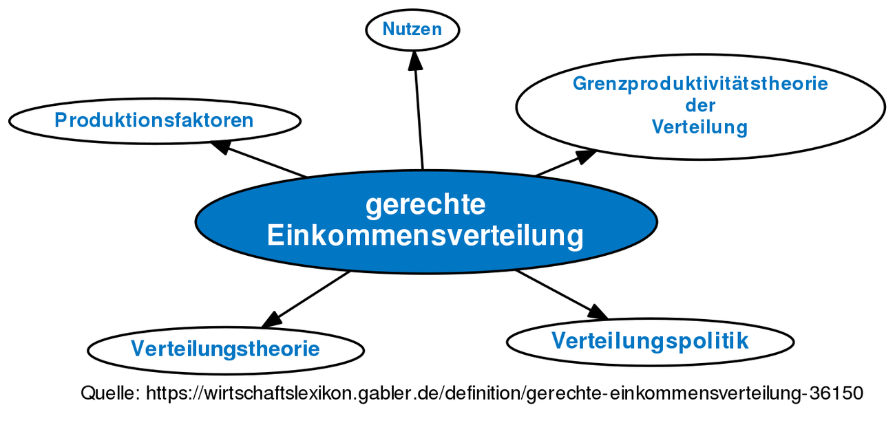Definition »Revision von gerechte Einkommensverteilung vom Do ...