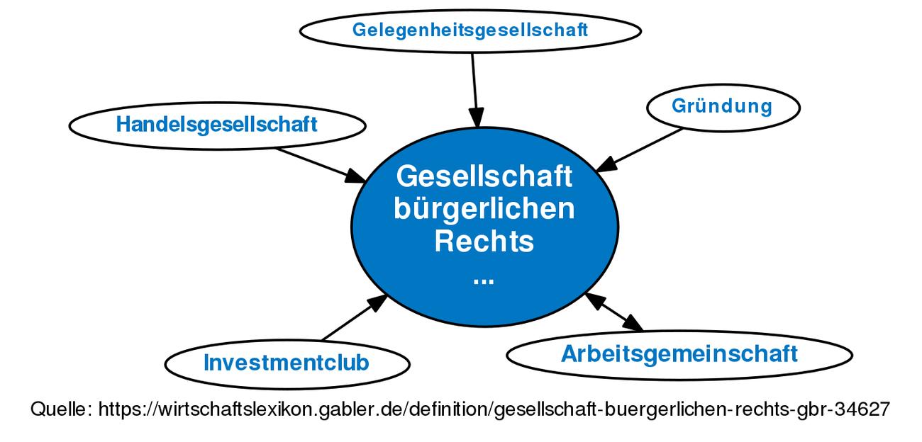 Gesellschaft Bürgerlichen Rechts Gbr Definition Gabler