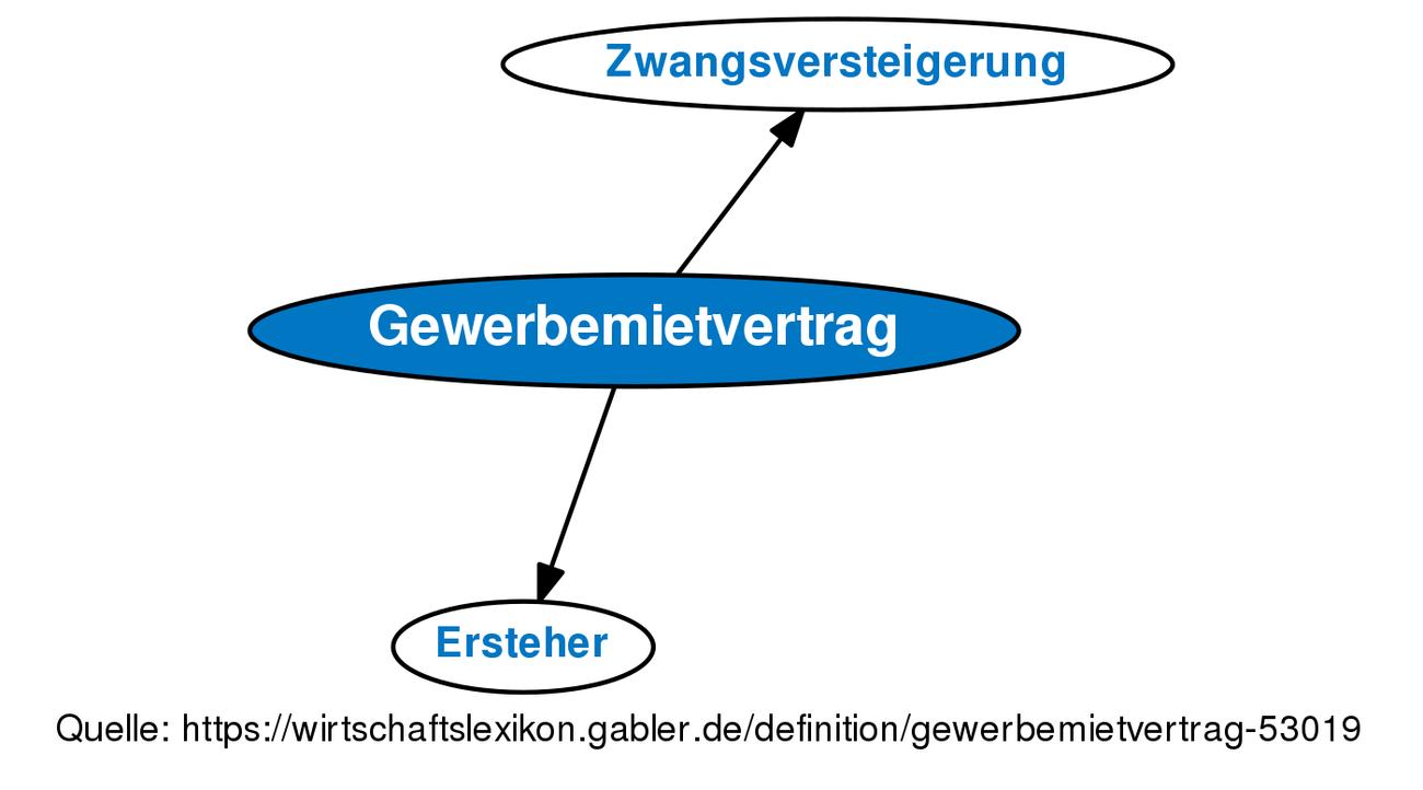 Definition »Gewerbemietvertrag | Gabler Wirtschaftslexikon Online