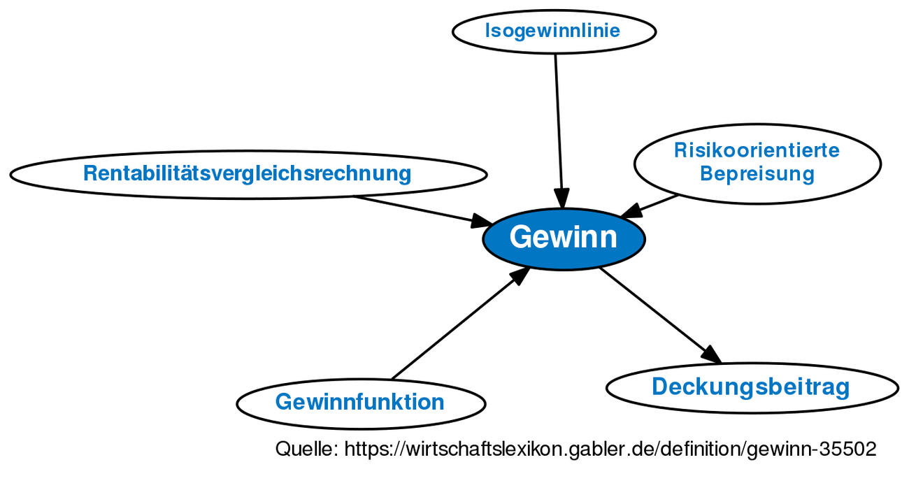 ᐅ Gewinn • Definition im Gabler Wirtschaftslexikon Online