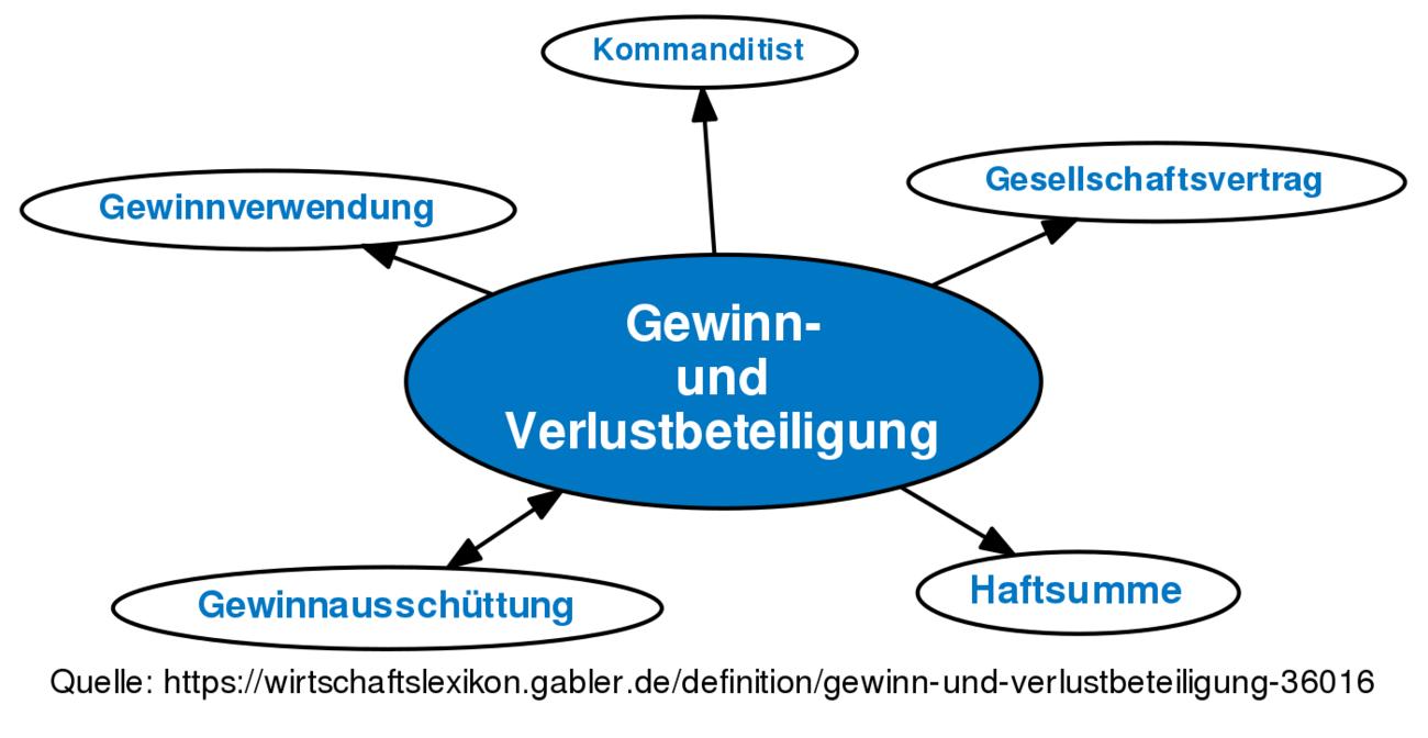 Definition »Gewinn- und Verlustbeteiligung« im Gabler Wirtschaftslexikon