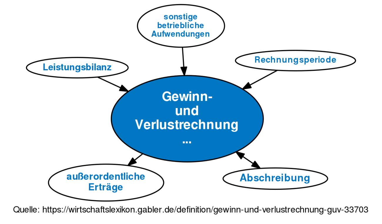 Definition »Gewinn- und Verlustrechnung (GuV)« im Gabler ...