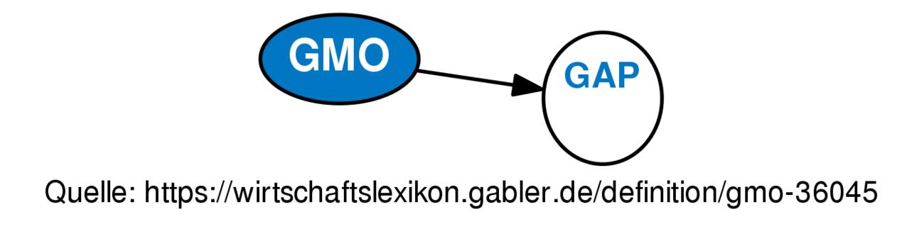 GMO • Definition | Gabler Wirtschaftslexikon
