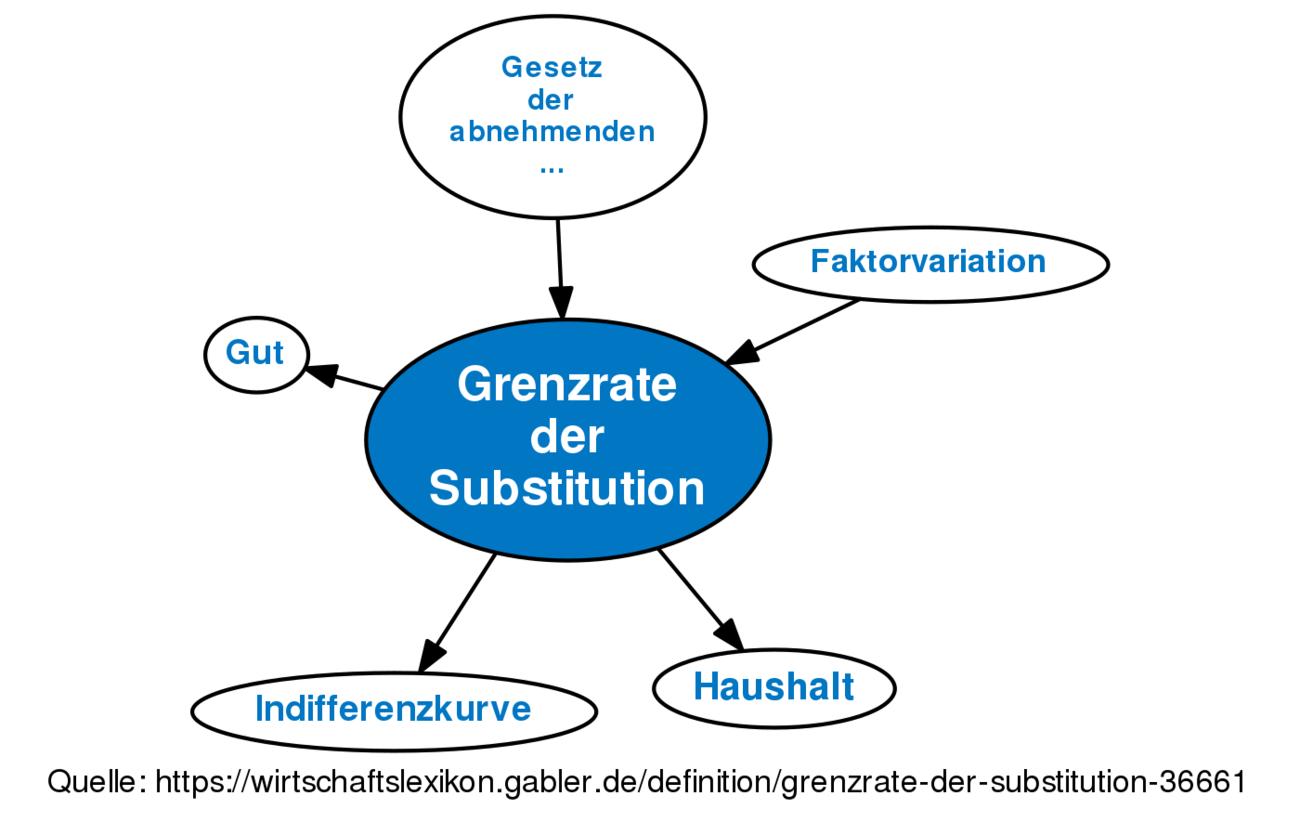 grenzrate der substitution definition gabler wirtschaftslexikon. Black Bedroom Furniture Sets. Home Design Ideas