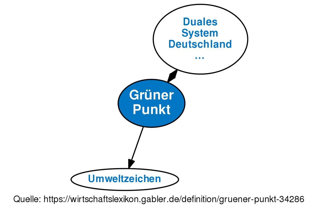 Grüner Punkt • Definition | Gabler Wirtschaftslexikon
