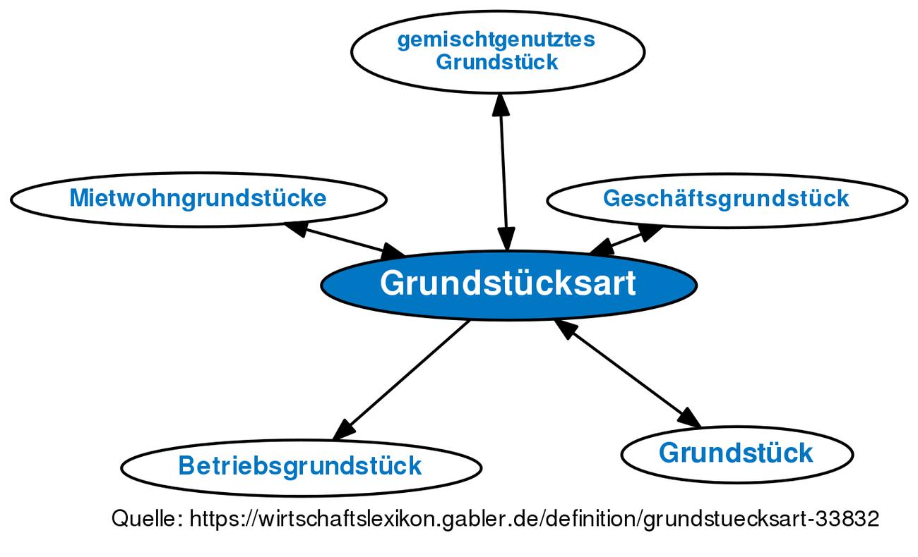 Grundstücksart Definition Gabler Wirtschaftslexikon