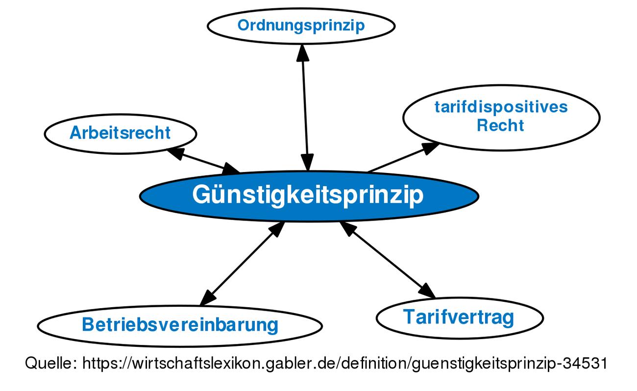 Günstigkeitsprinzip Definition Gabler Wirtschaftslexikon