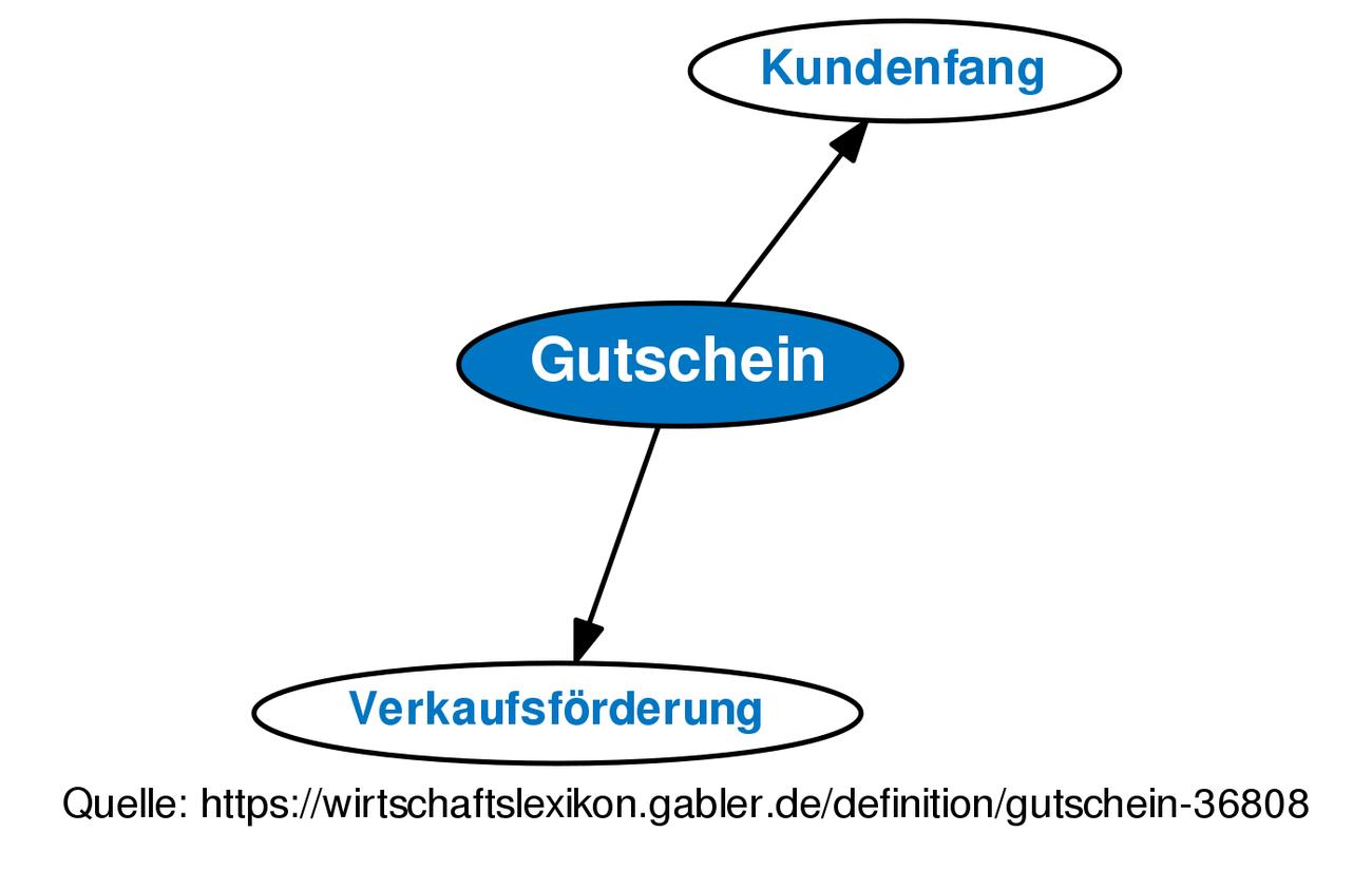 Definition »Gutschein   Gabler Wirtschaftslexikon Online