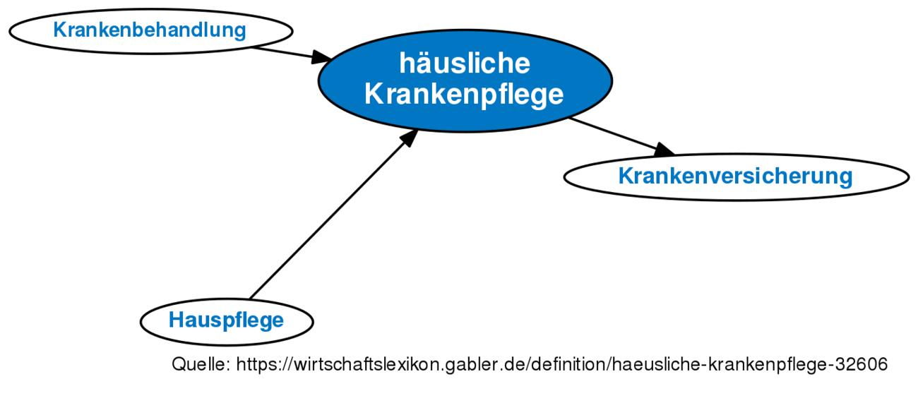 ᐅ häusliche Krankenpflege • Definition im Gabler Wirtschaftslexikon ...