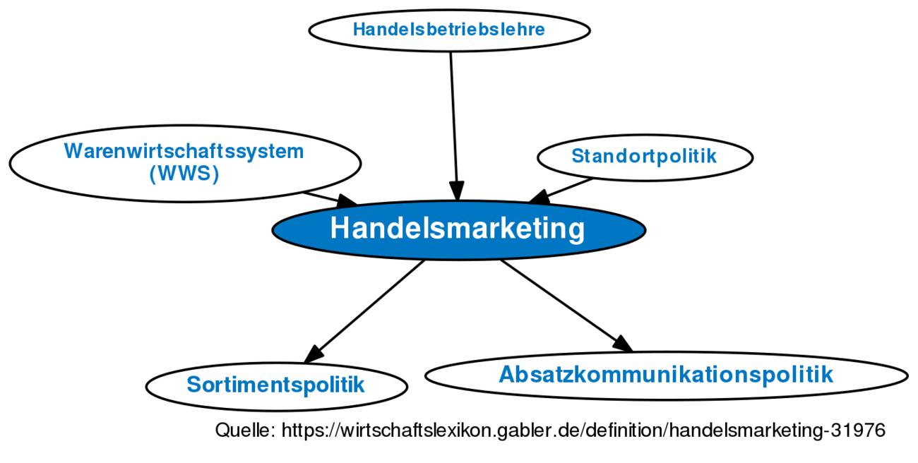 Handelsmarketing