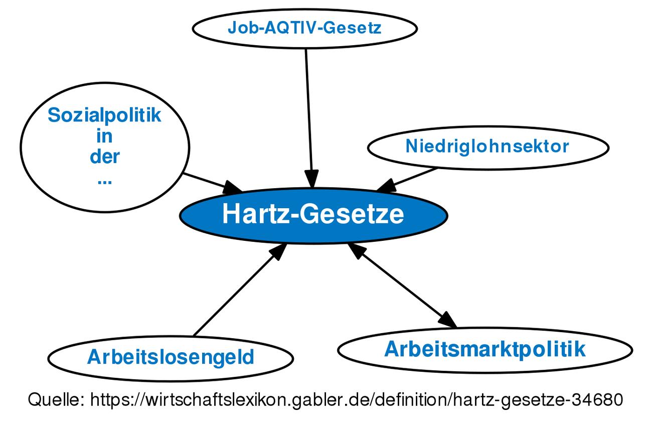 Hartz 2 Gesetz