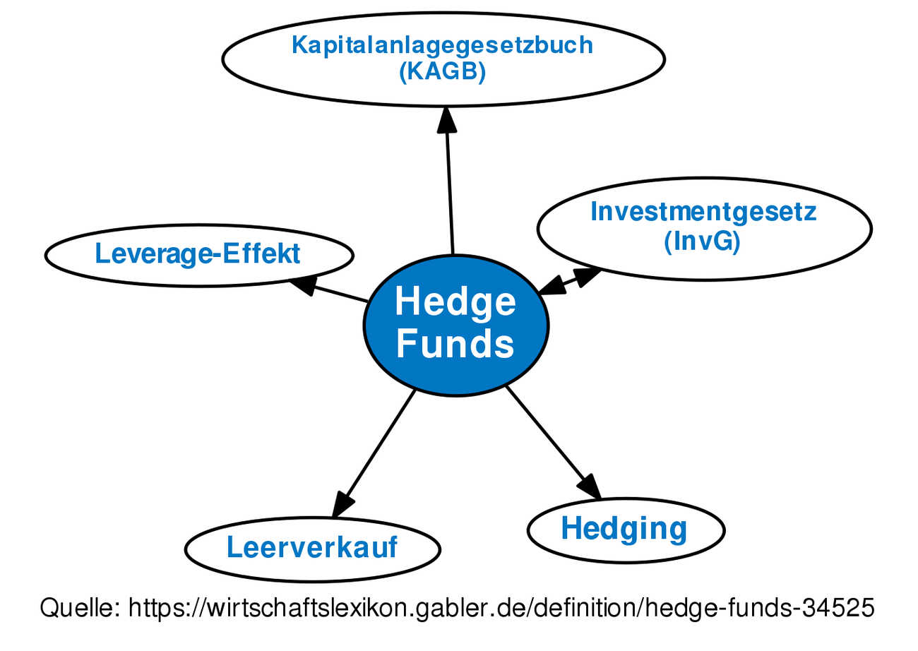 hedge funds • definition | gabler wirtschaftslexikon