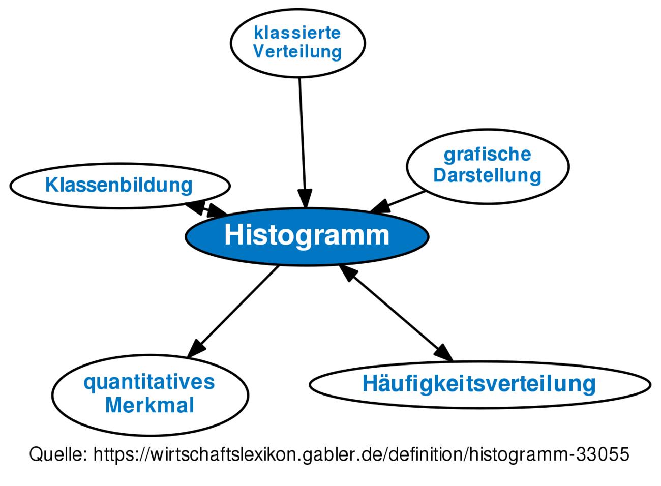 Definition »Histogramm« im Gabler Wirtschaftslexikon