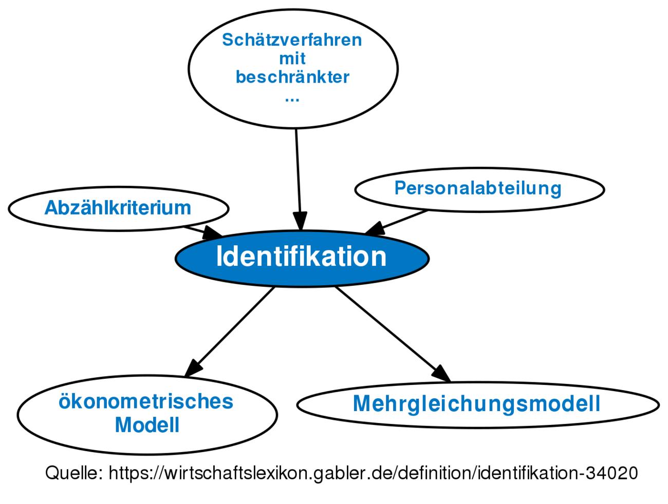 Indentifikation