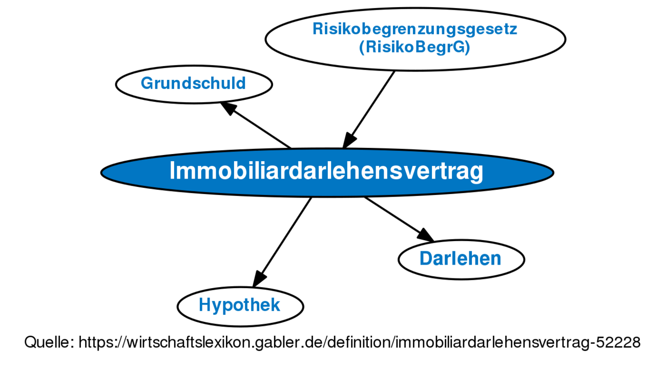 Immobiliardarlehensvertrag Definition Gabler Wirtschaftslexikon