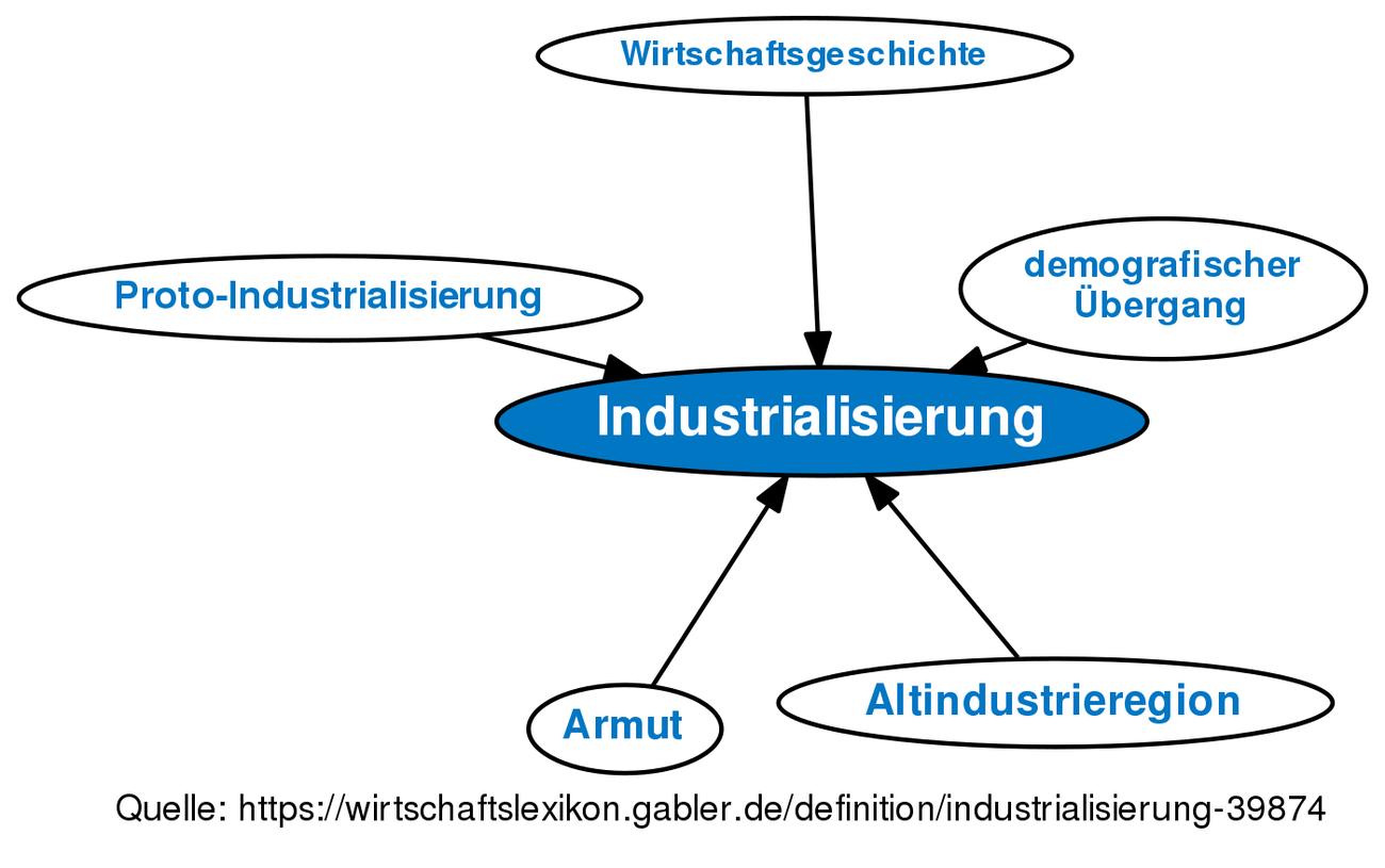 industrialisierung definition gabler wirtschaftslexikon. Black Bedroom Furniture Sets. Home Design Ideas