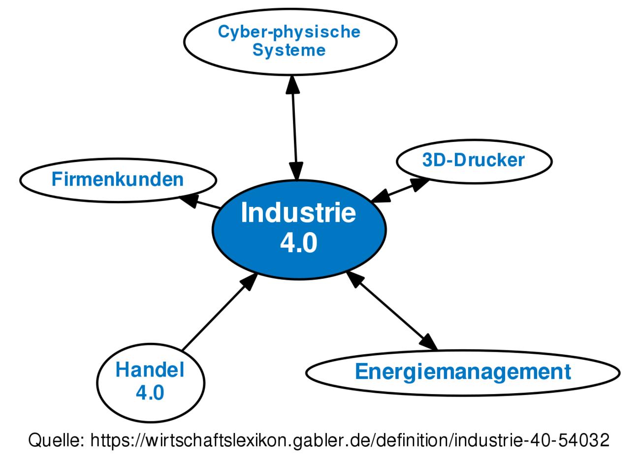 definition industrie 40 im gabler wirtschaftslexikon - Industrie 40 Beispiele