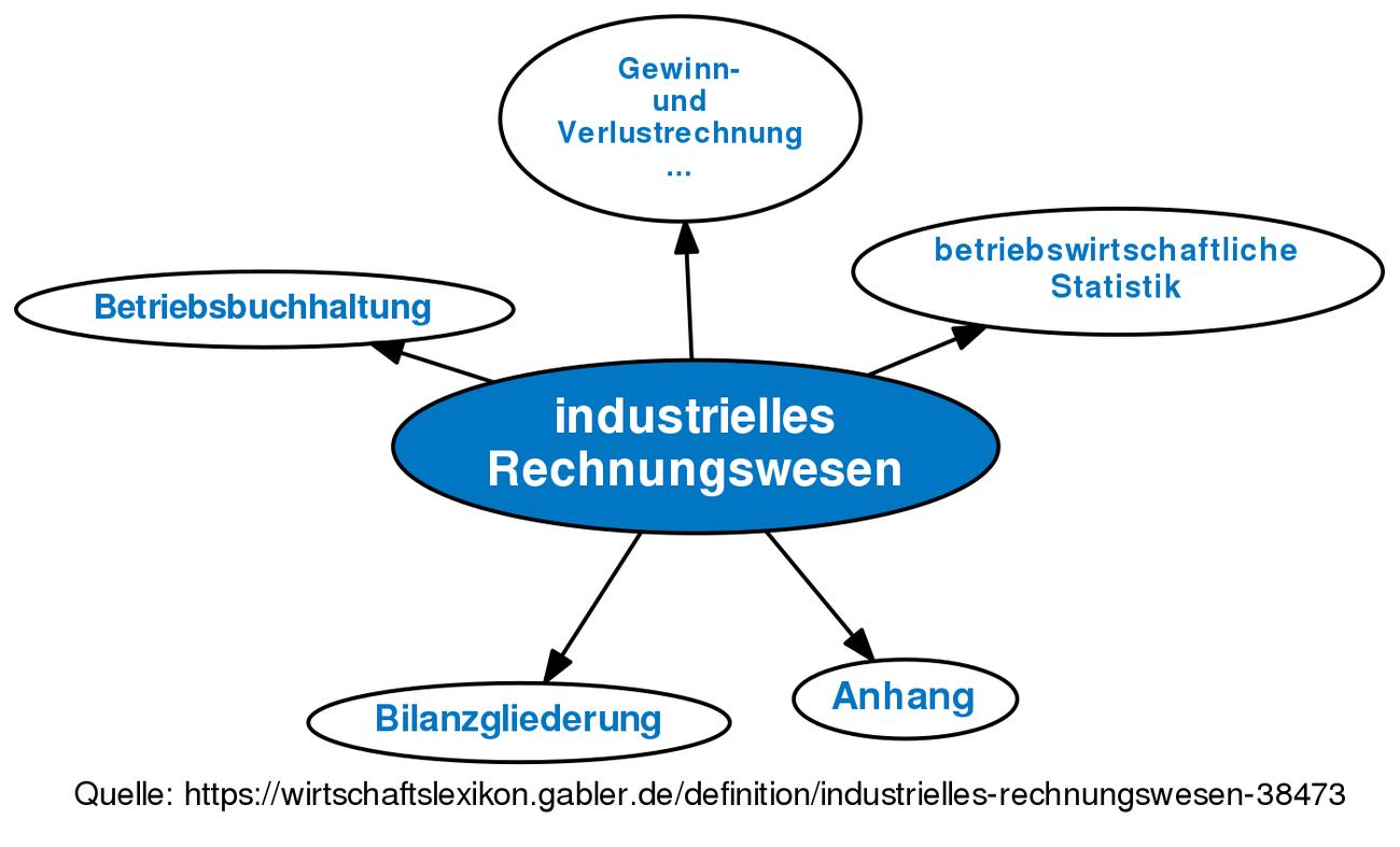 Industrielles Rechnungswesen Definition Gabler Wirtschaftslexikon