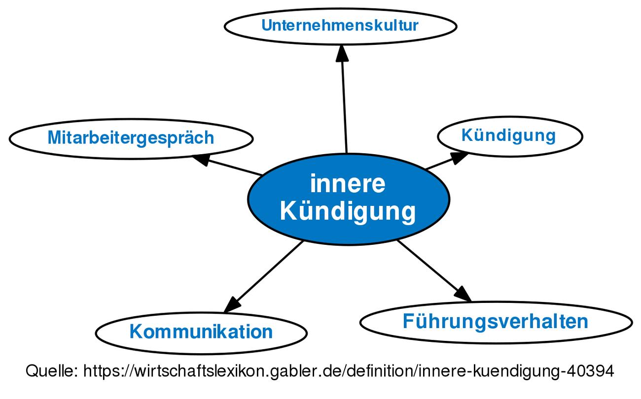 Innere Kündigung Definition Gabler Wirtschaftslexikon