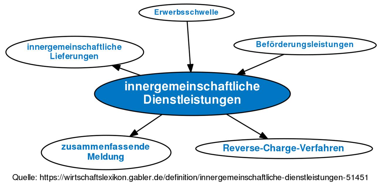 Innergemeinschaftliche Dienstleistungen Definition Gabler