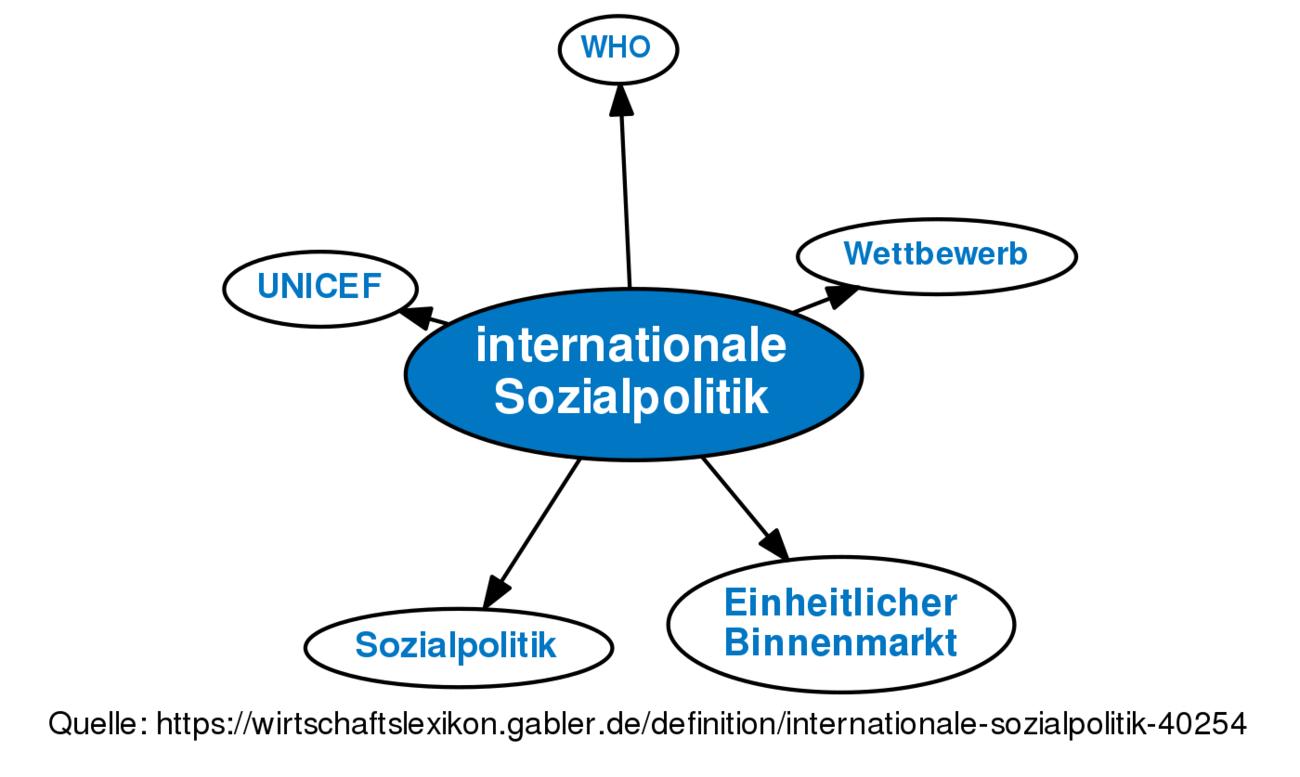 Sozialpolitik, Gestaltungsprinzipien • Definition | Gabler