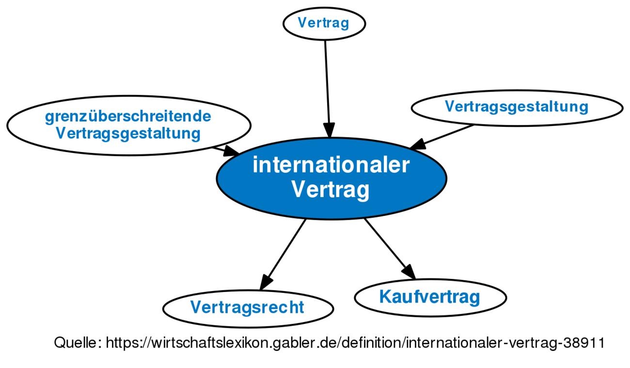 ᐅ internationaler Vertrag • Definition im Gabler Wirtschaftslexikon ...
