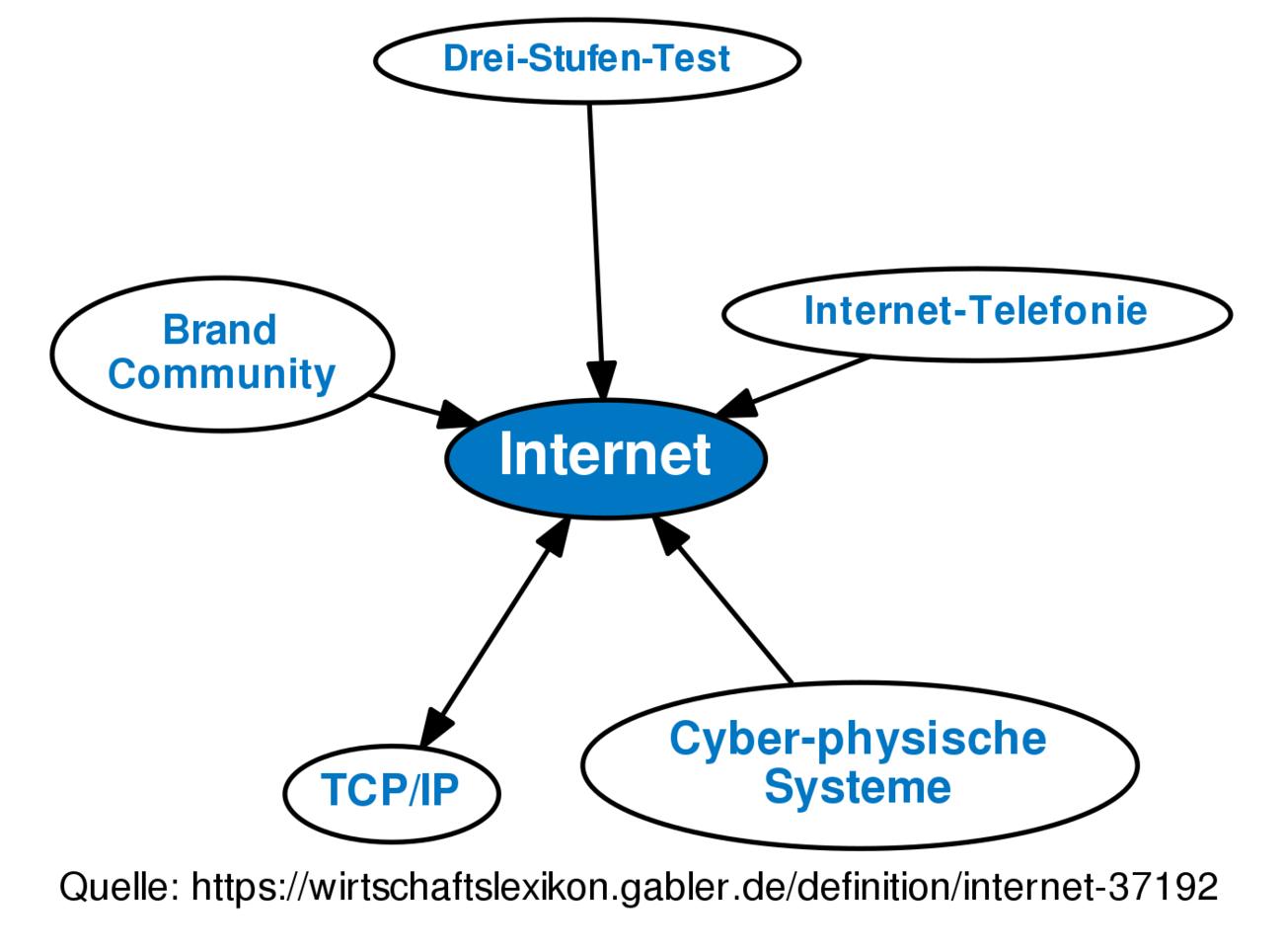 ᐅ Internet • Definition im Gabler Wirtschaftslexikon Online
