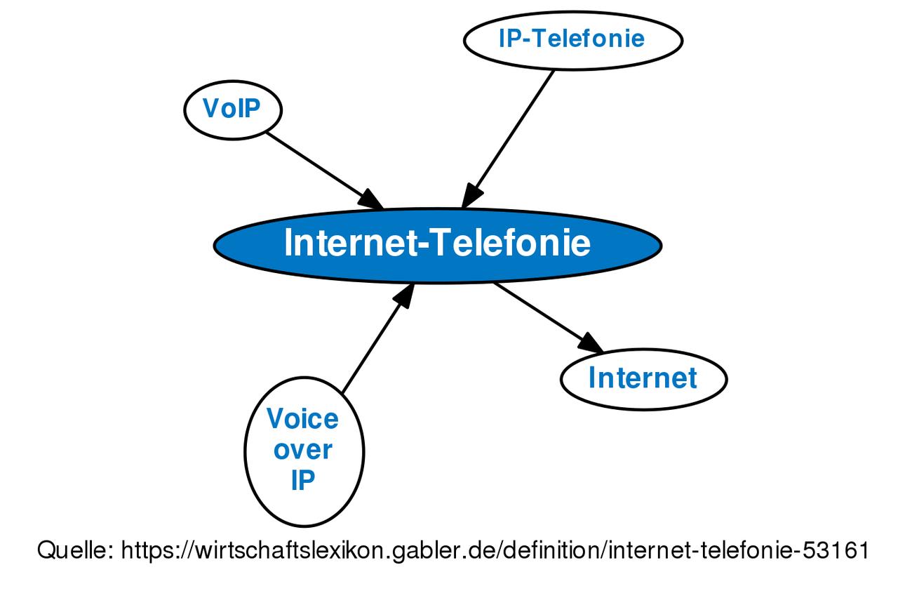 Internet Telefonie Definition Gabler Wirtschaftslexikon
