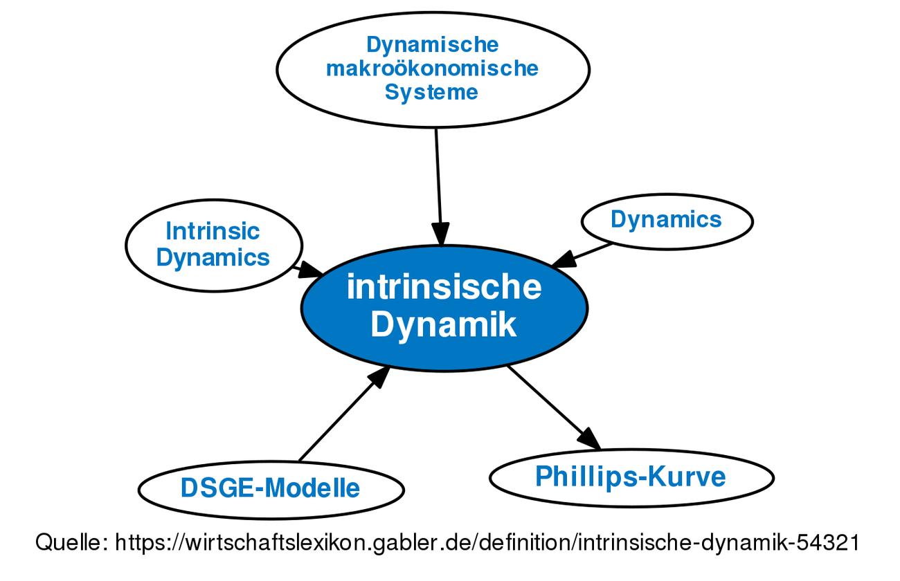intrinsische Dynamik • Definition   Gabler Wirtschaftslexikon