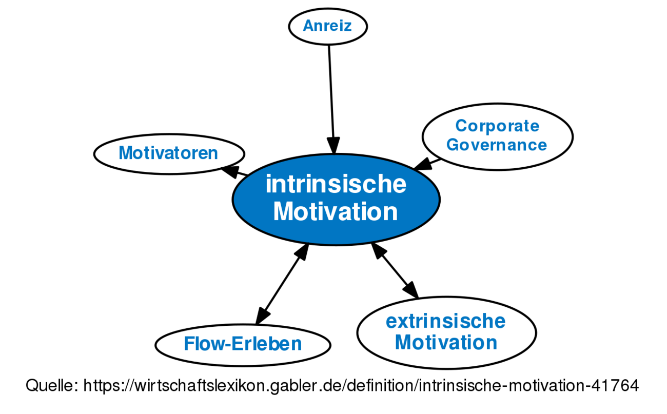 ᐅ intrinsische Motivation • Definition im Gabler