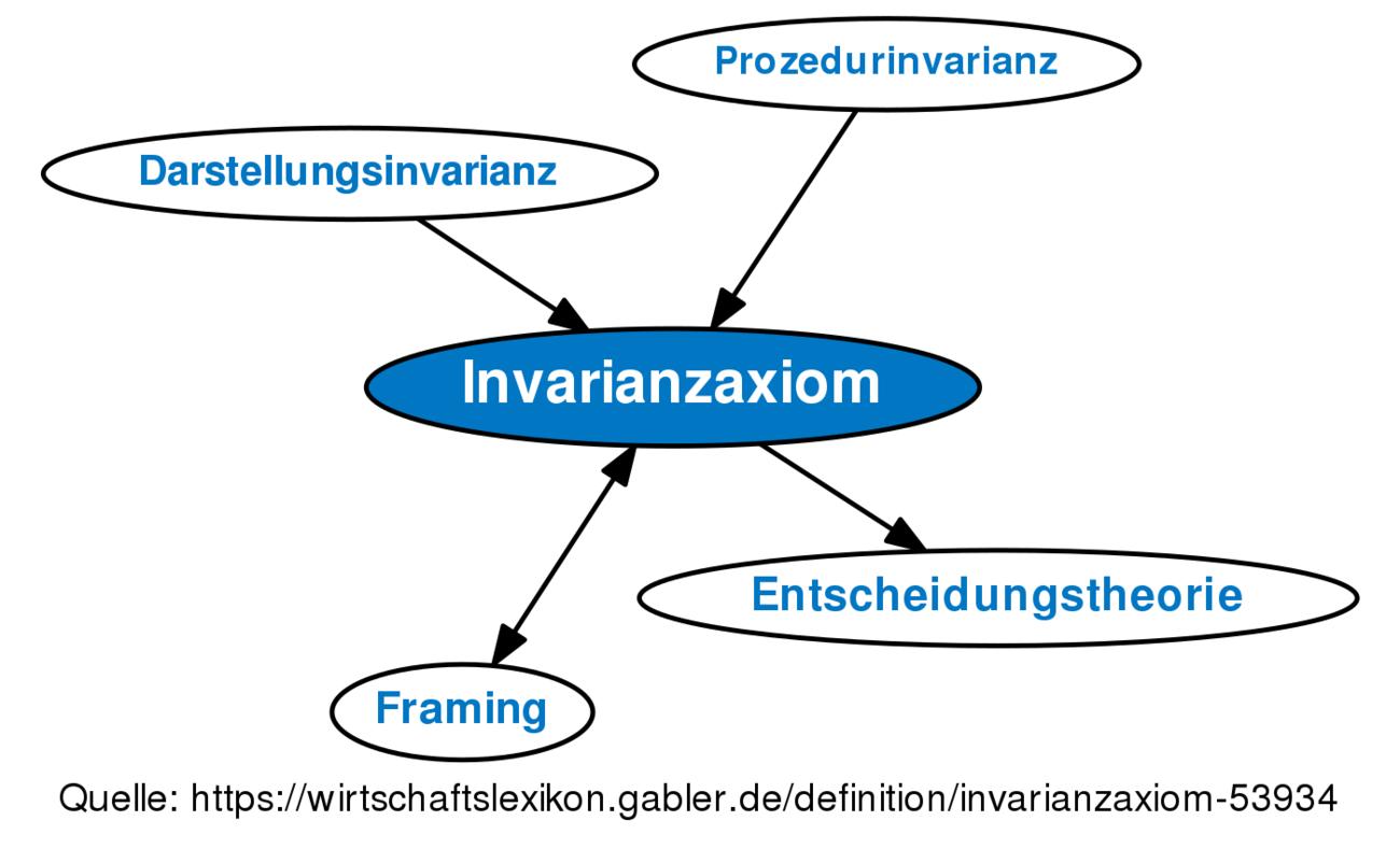 ᐅ Invarianzaxiom • Definition im Gabler Wirtschaftslexikon Online