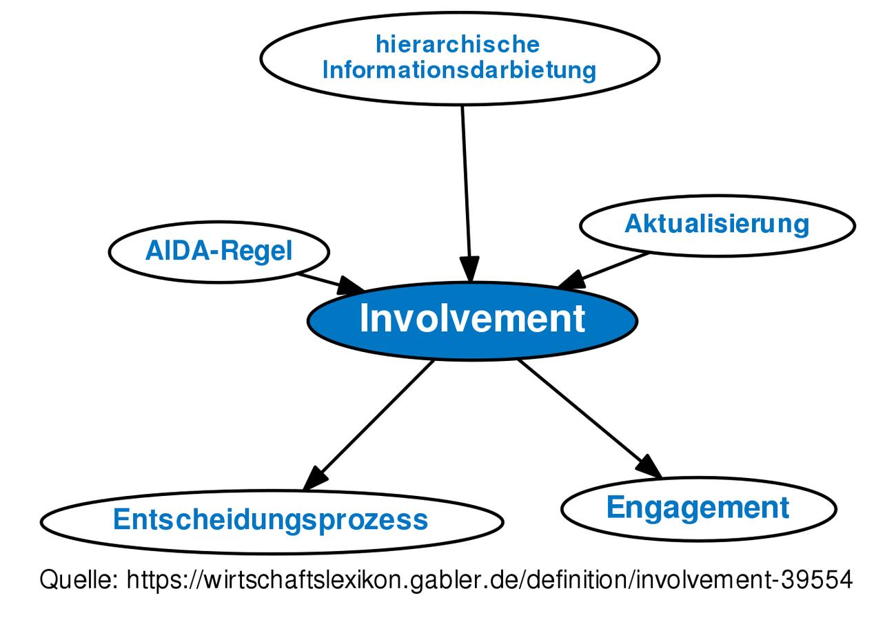 u1405 involvement  u2022 definition im gabler wirtschaftslexikon online