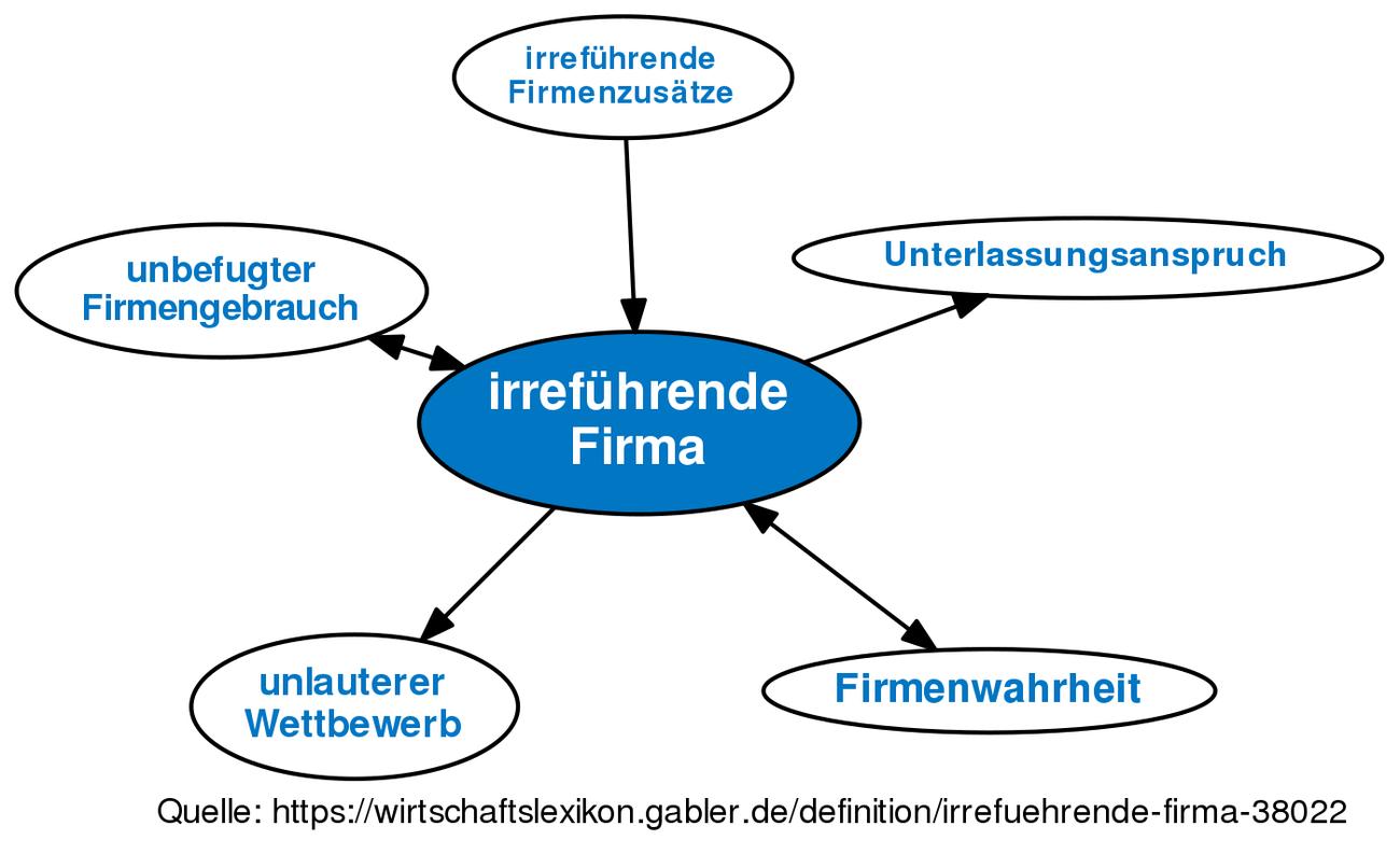 Großzügig Definition Von Schematischen Bilder - Schaltplan Serie ...