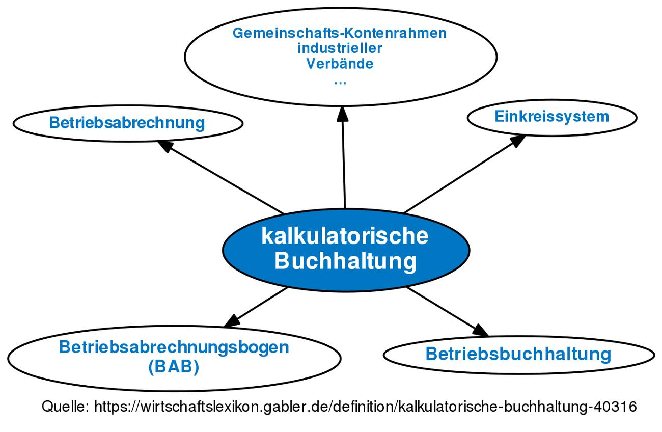 Kalkulatorische Buchhaltung Definition Gabler Wirtschaftslexikon