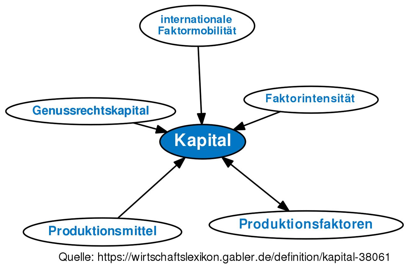 Ziemlich Definition Des Schematischen Diagramms Ideen - Der ...