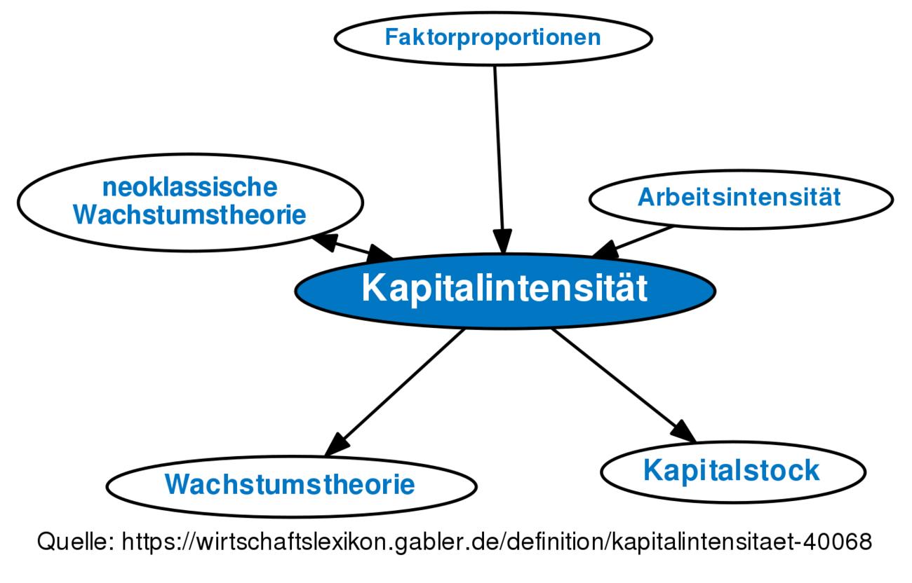 Kapitalintensität Definition Gabler Wirtschaftslexikon