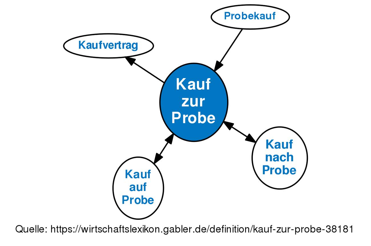 Niedlich Probe Franchise Vertrag Galerie - Bilder für das Lebenslauf ...