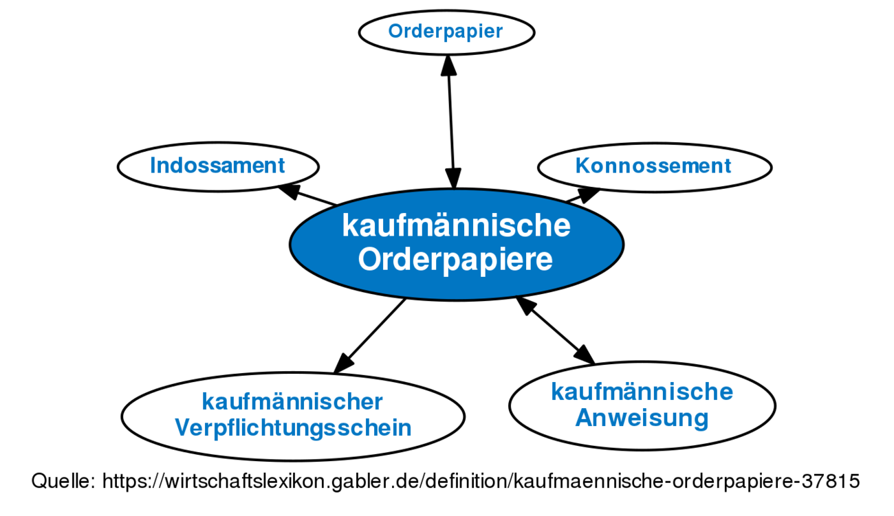 ᐅ kaufmännische Orderpapiere • Definition im Gabler ...