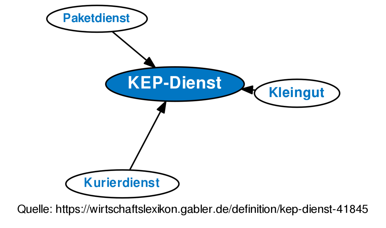 ᐅ KEP-Dienst • Definition im Gabler Wirtschaftslexikon Online