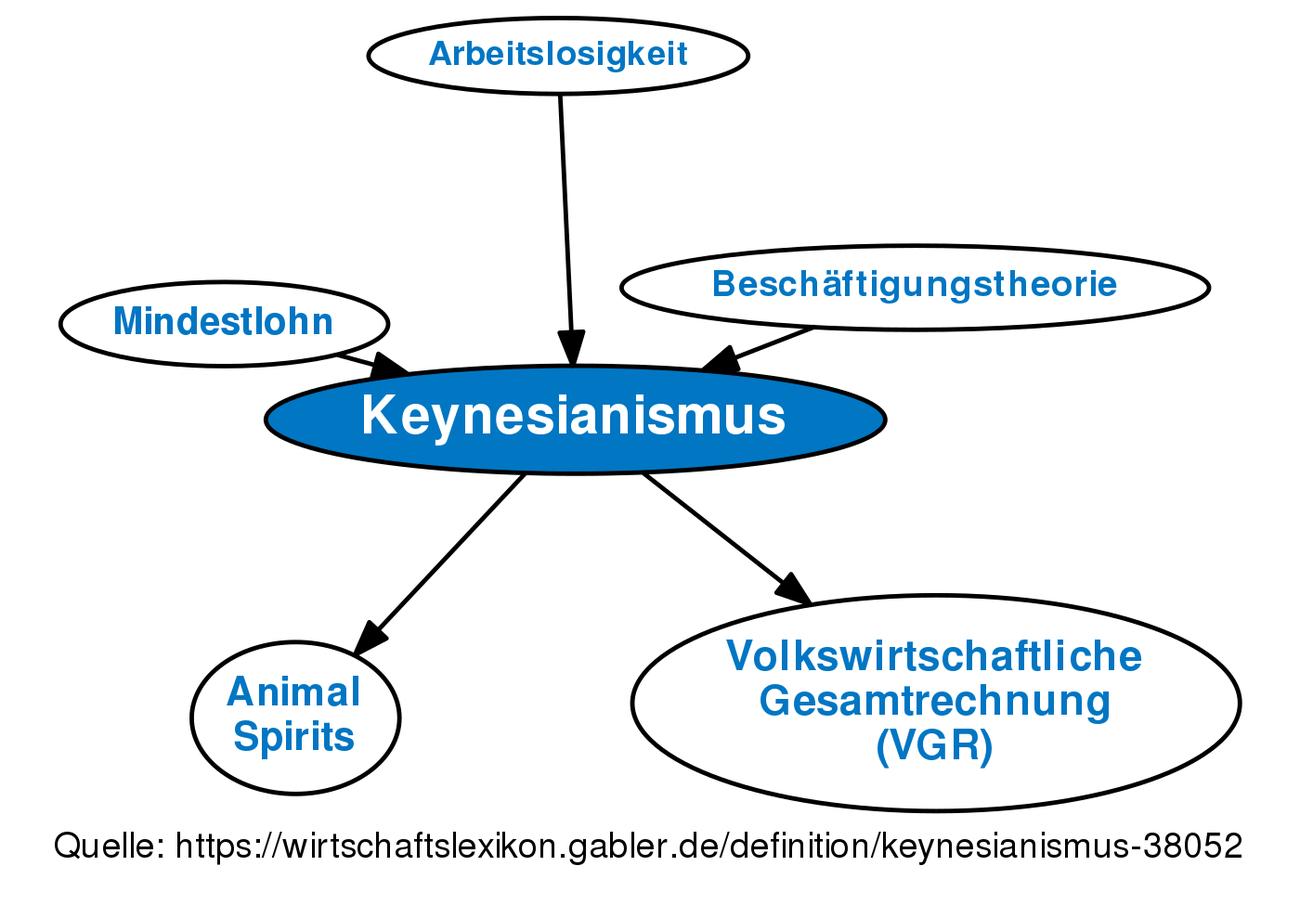 Keynes Wirtschaft