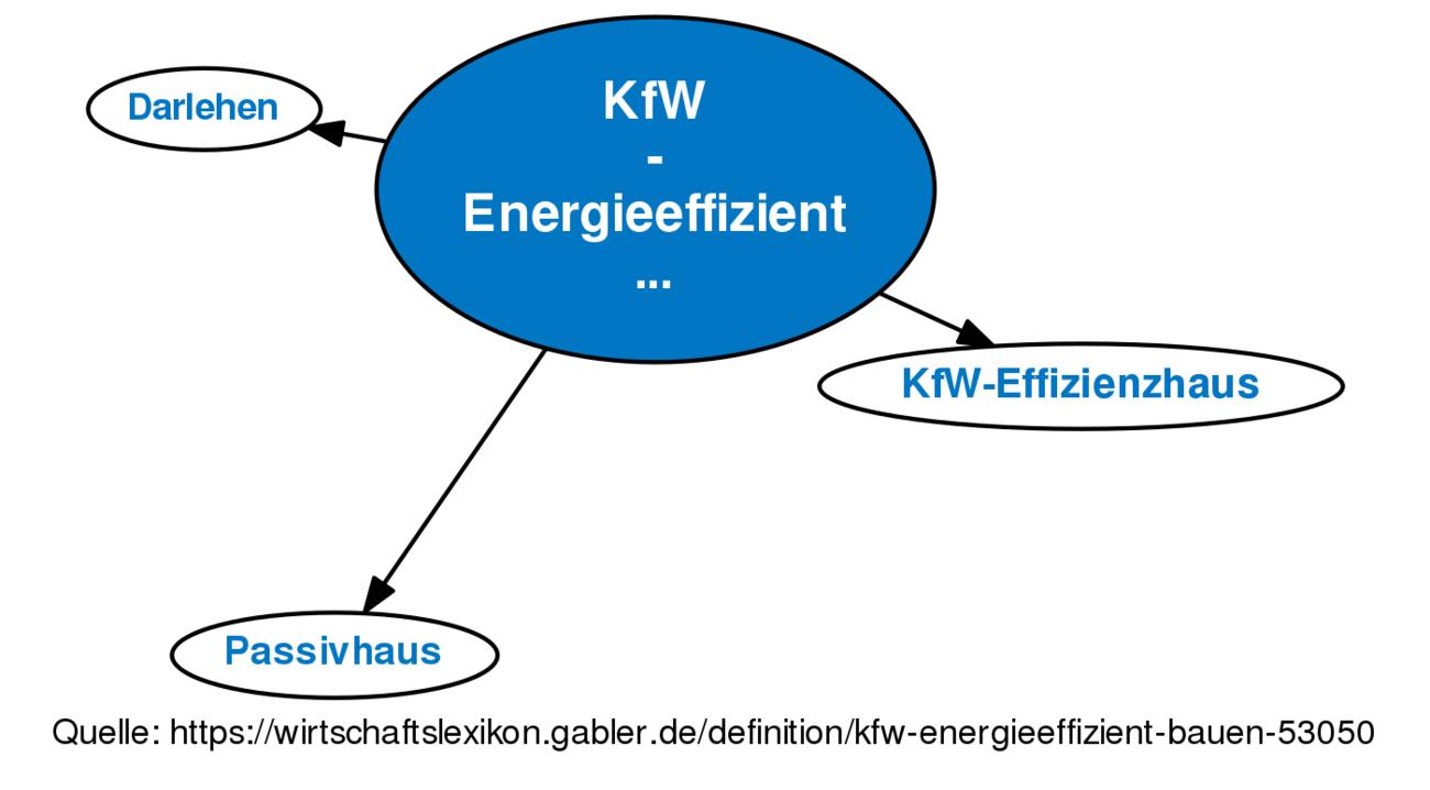 kfw energieeffizient bauen definition im gabler. Black Bedroom Furniture Sets. Home Design Ideas