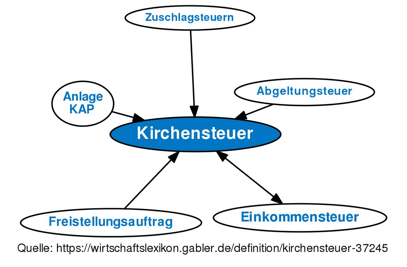 Kirchensteuer Von Lohnsteuer