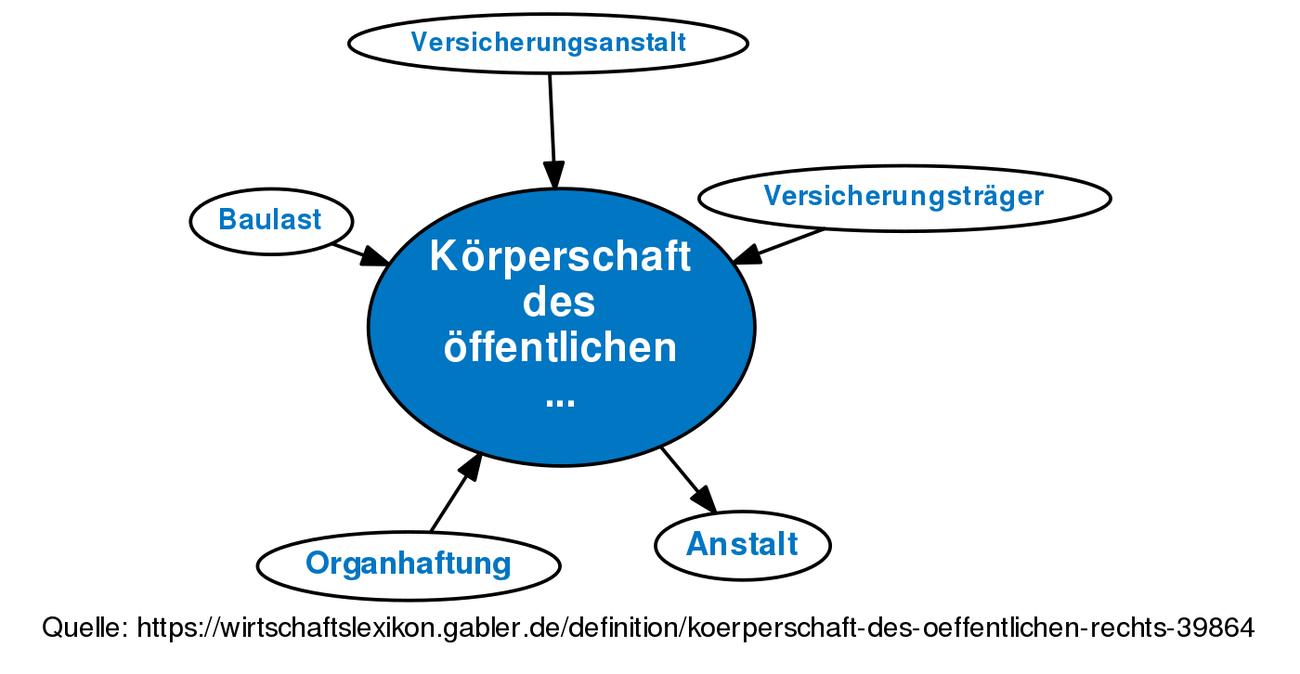 definition krperschaft des ffentlichen rechts im gabler wirtschaftslexikon - Offentliches Recht Beispiele