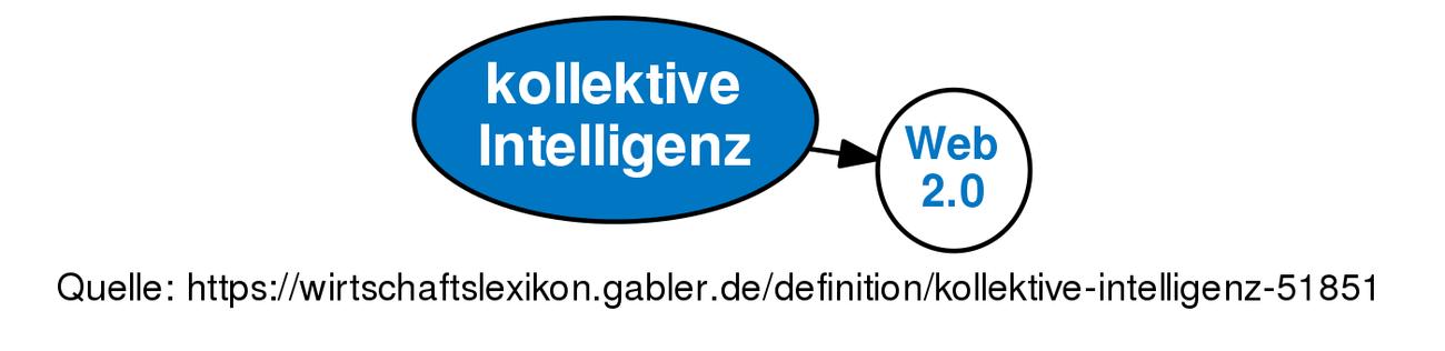 Kollektive Intelligenz