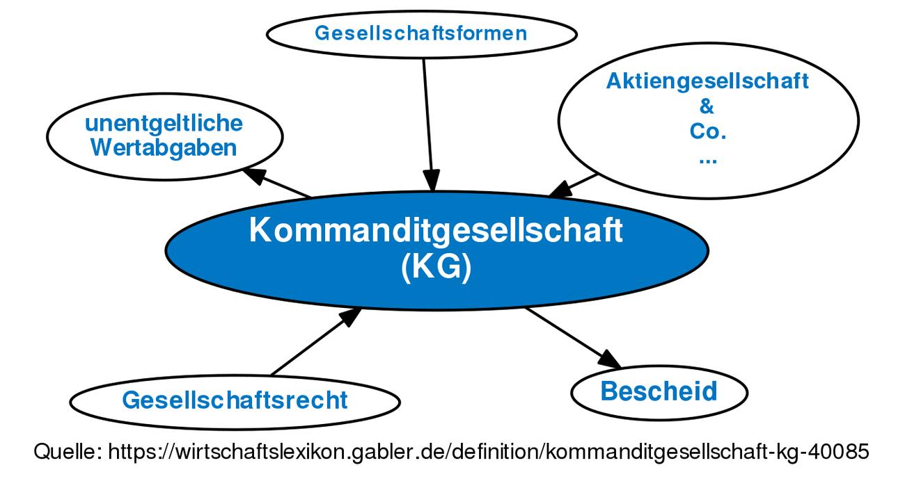 Kommanditgesellschaft Kg Definition Gabler Wirtschaftslexikon