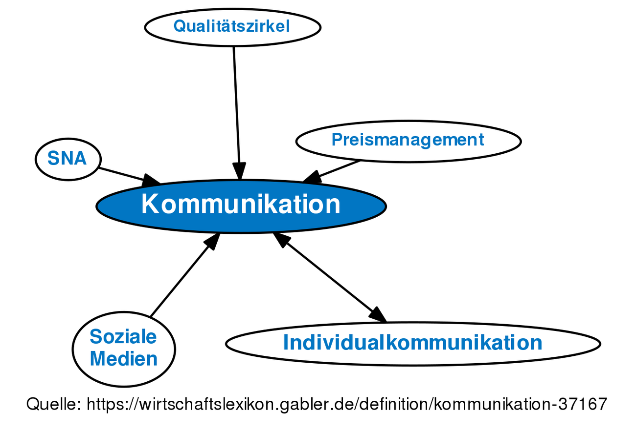 Definition »Kommunikation« im Gabler Wirtschaftslexikon